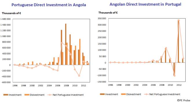 ¬עוד נתון שמעיד על השתנות היחסים באספקט הכלכלי: עד לשנת 2011 עמדו ההשקעות האנגוליות בפורטוגל על לא יותר מ130 מיליון אירו, וההשקעות הפורטוגליות באנגולה היו גדולות בהרבה. משנת 2007, לצד ירידה בהשקעות הפורטוגליות, ההשקעות האנגוליות עולות - עד שבשנת 2011 ההשקעות של שתי המדינות כמעט שוות! (350 מיליון אירו של השקעות אנגוליות בפורטוגל, 400 מיליון אירו של השקעות פורטוגליות באנגולה)